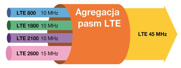 grafika pokazująca, jak działa agregacja pasm